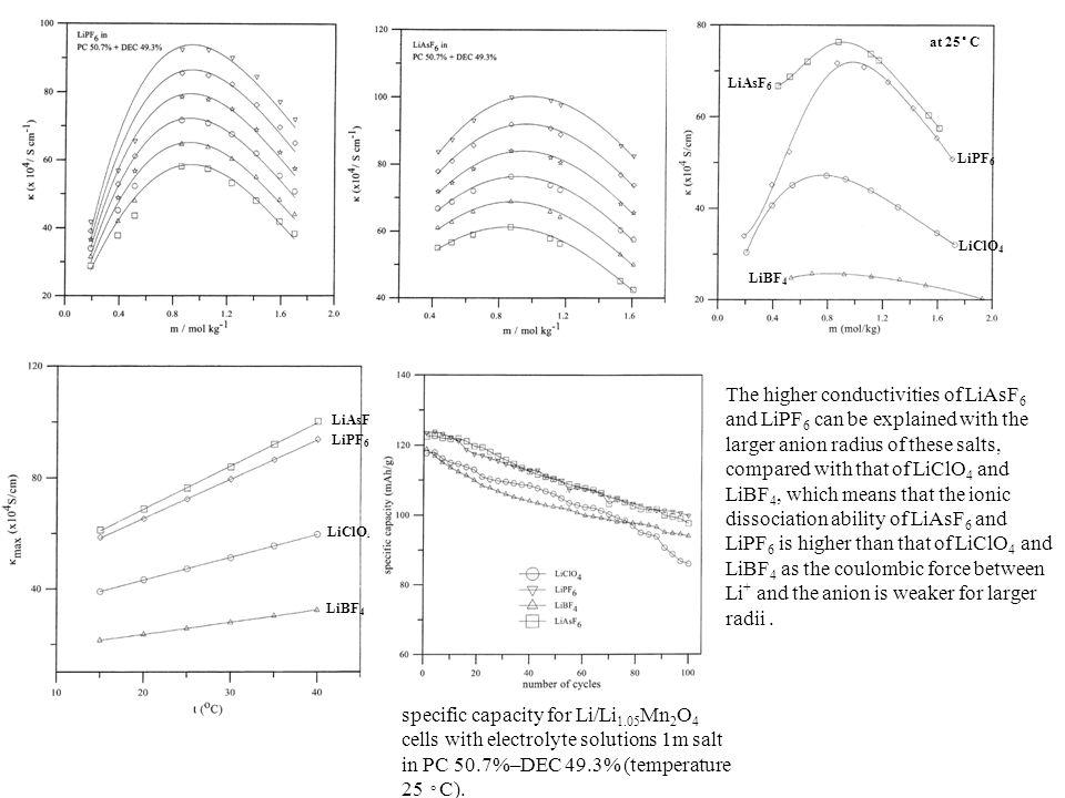 at 25◦ C LiAsF6. LiPF6. LiClO4. LiBF4.