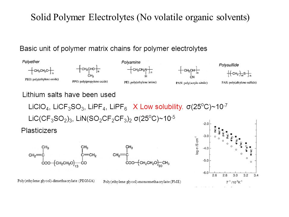 Solid Polymer Electrolytes (No volatile organic solvents)