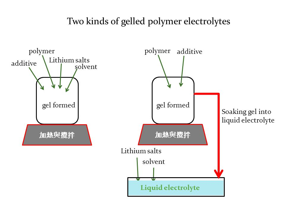 Two kinds of gelled polymer electrolytes