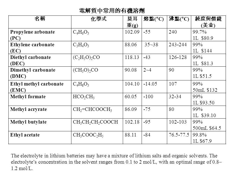 電解質中常用的有機溶劑 名稱 化學式 莫耳重(g) 熔點(°C) 沸點(°C) 純度與價錢(美金) Propylene arbonate