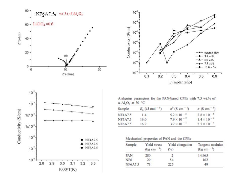 NF6A7.5 LiClO4 =0.6 wt.% of Al2O3