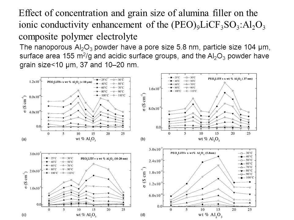 Effect of concentration and grain size of alumina filler on the ionic conductivity enhancement of the (PEO)9LiCF3SO3:Al2O3 composite polymer electrolyte