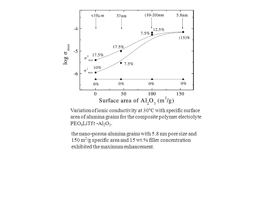 Variation of ionic conductivity at 30oC with specific surface area of alumina grains for the composite polymer electrolyte PEO9LiTf t -Al2O3.
