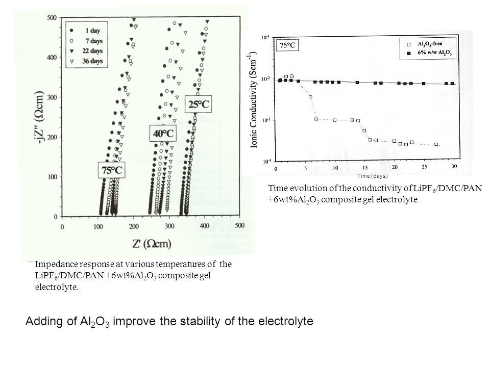 Adding of Al2O3 improve the stability of the electrolyte