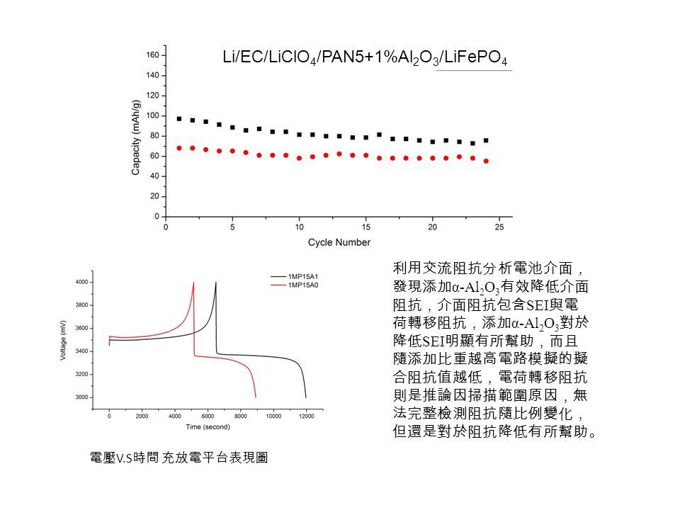 Li/EC/LiClO4/PAN5+1%Al2O3/LiFePO4