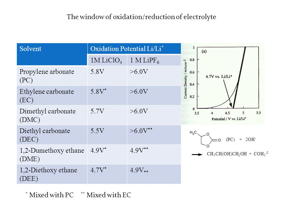 The window of oxidation/reduction of electrolyte Solvent