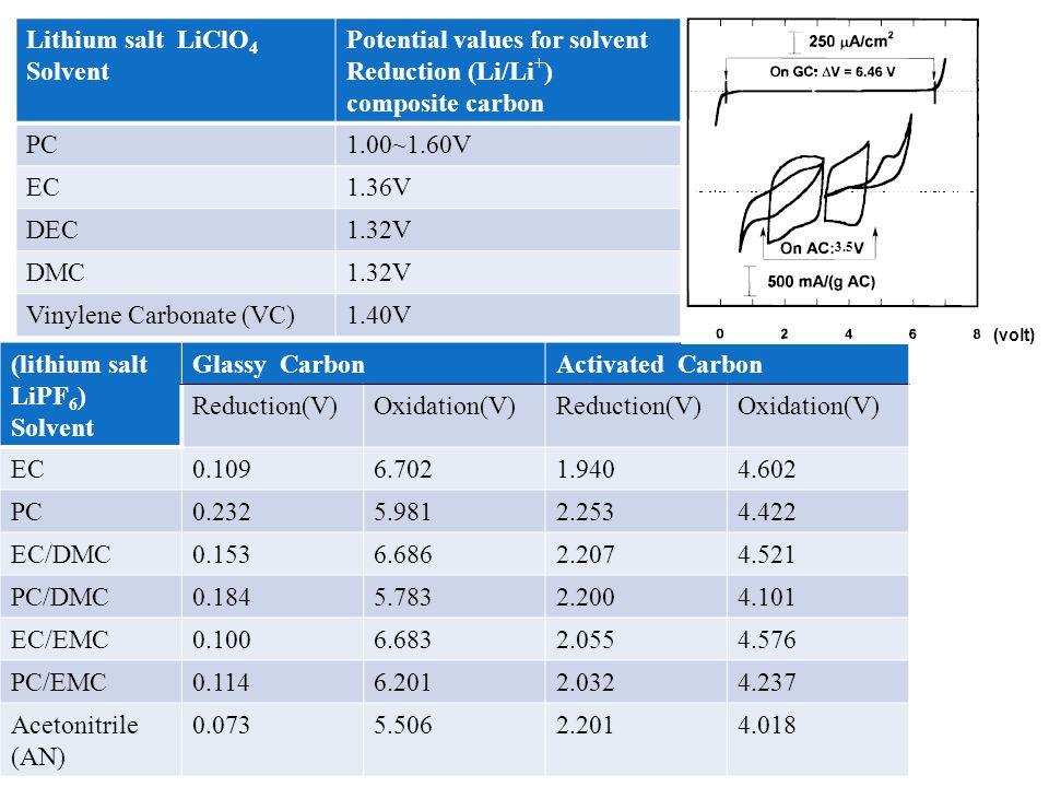 Potential values for solvent Reduction (Li/Li+) composite carbon