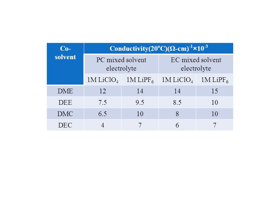 Conductivity(20oC)(Ω-cm)-1×10-3