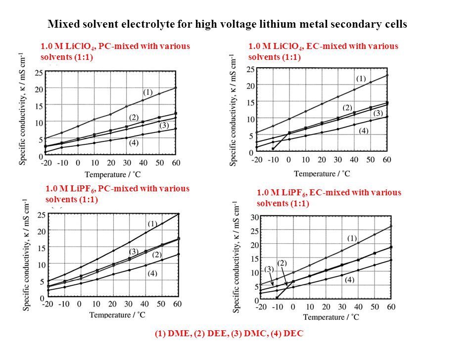 Mixed solvent electrolyte for high voltage lithium metal secondary cells