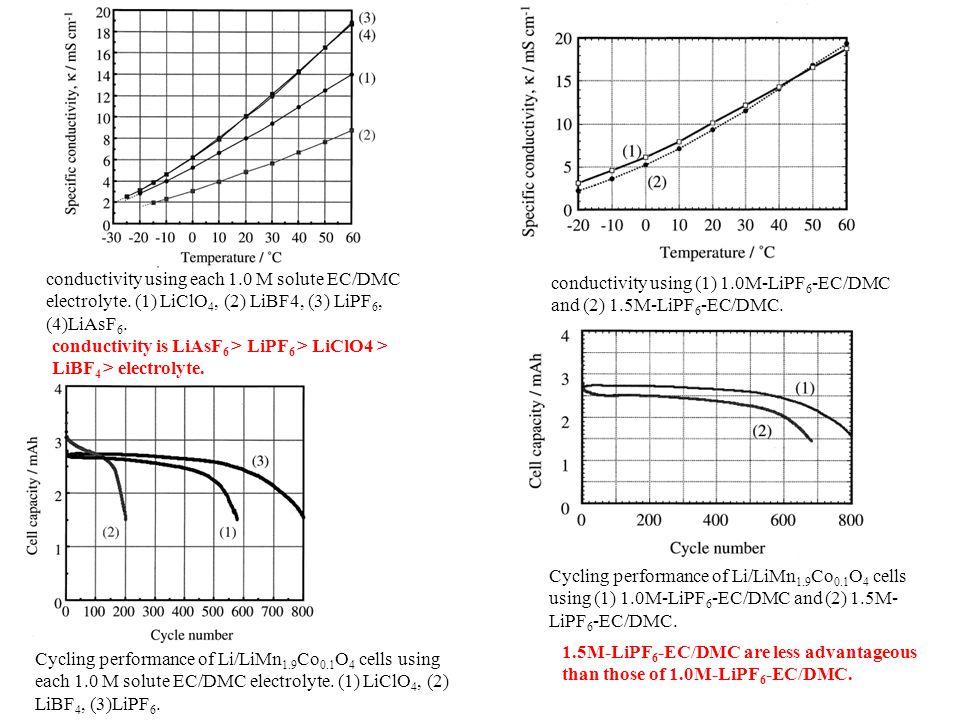 conductivity using each 1. 0 M solute EC/DMC electrolyte
