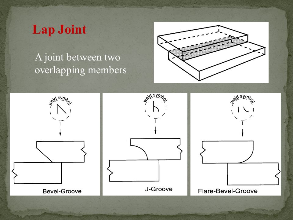 Lap Joint A joint between two overlapping members