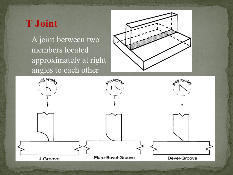 T Joint A joint between two members located approximately at right angles to each other