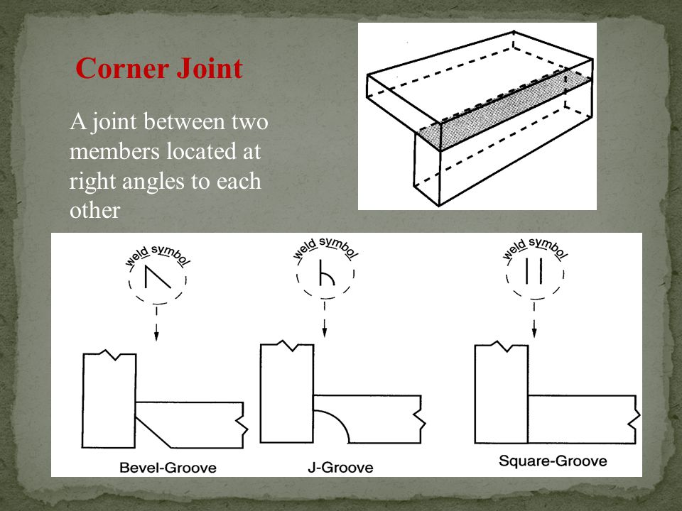 Corner Joint A joint between two members located at right angles to each other