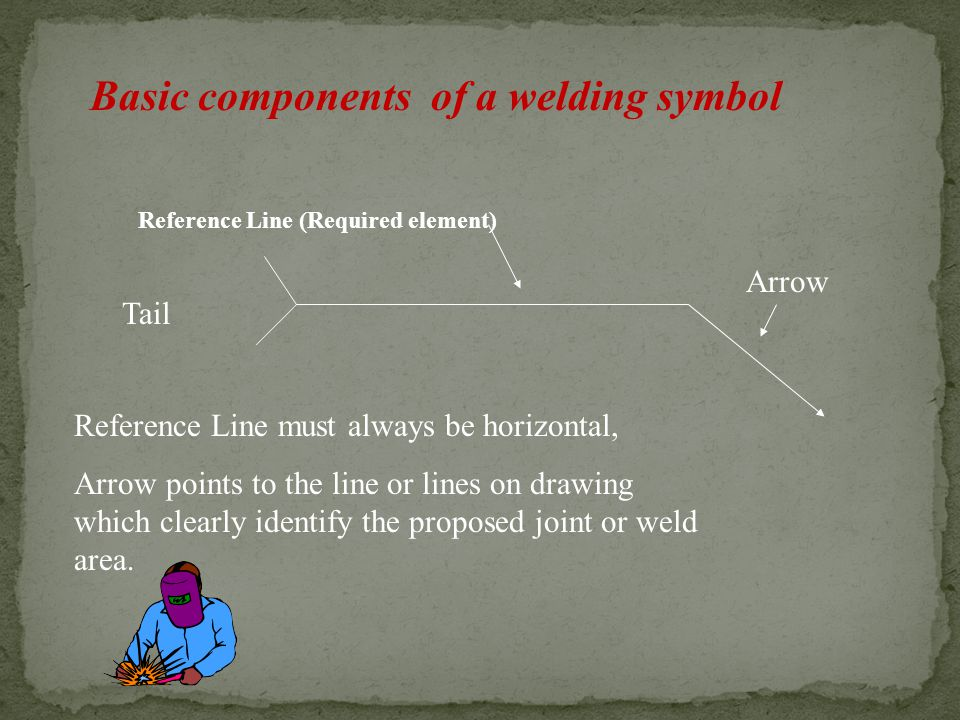 Basic components of a welding symbol