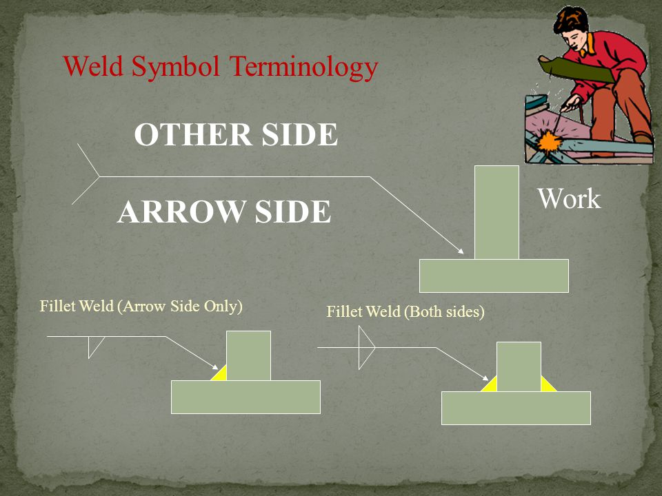 OTHER SIDE ARROW SIDE Weld Symbol Terminology Work