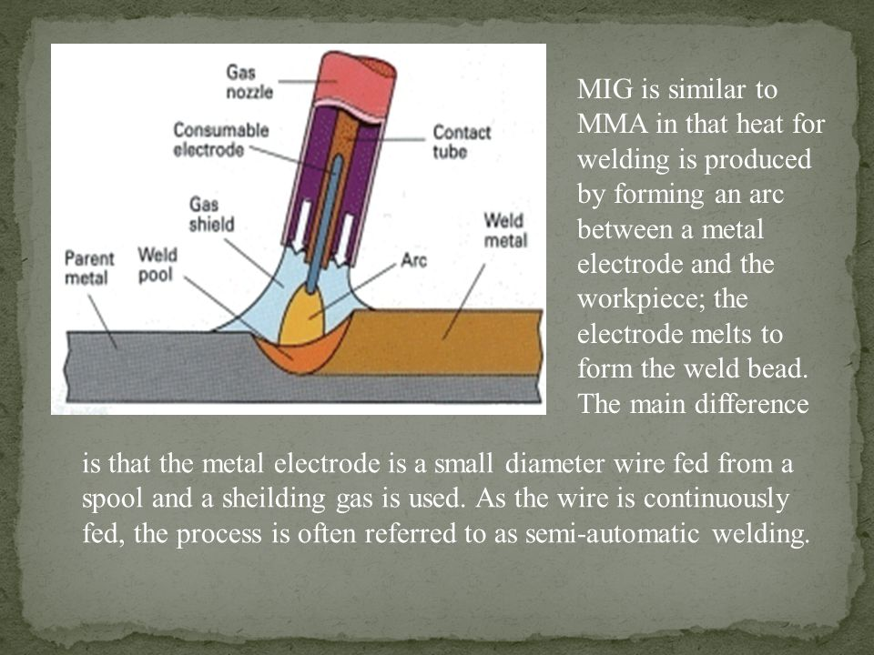 MIG is similar to MMA in that heat for welding is produced by forming an arc between a metal electrode and the workpiece; the electrode melts to form the weld bead. The main difference