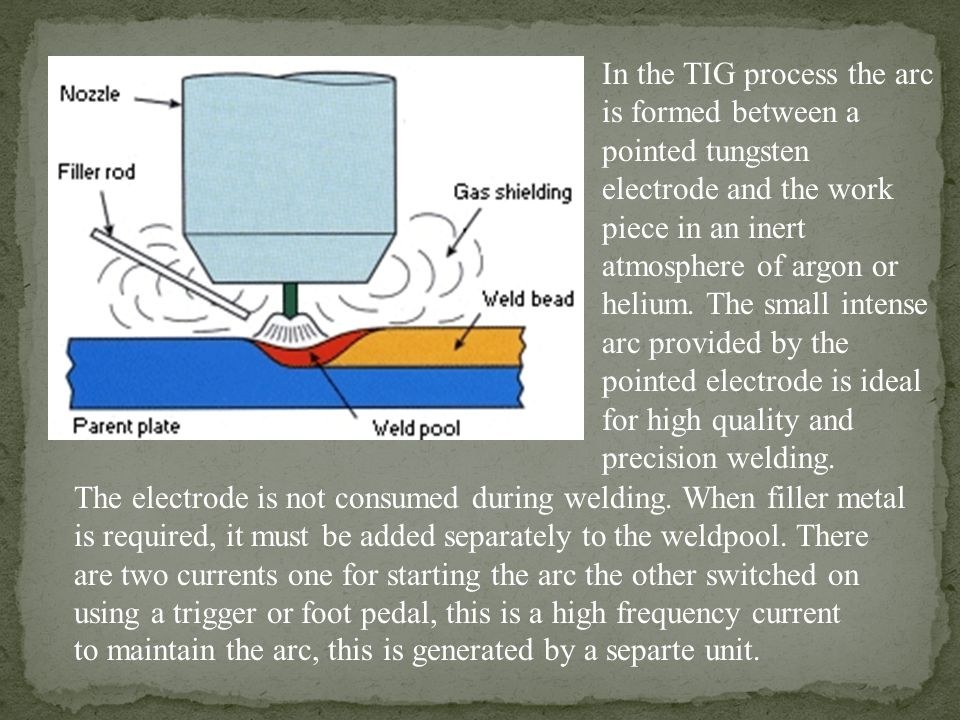 In the TIG process the arc is formed between a pointed tungsten electrode and the work piece in an inert atmosphere of argon or helium. The small intense arc provided by the pointed electrode is ideal for high quality and precision welding.