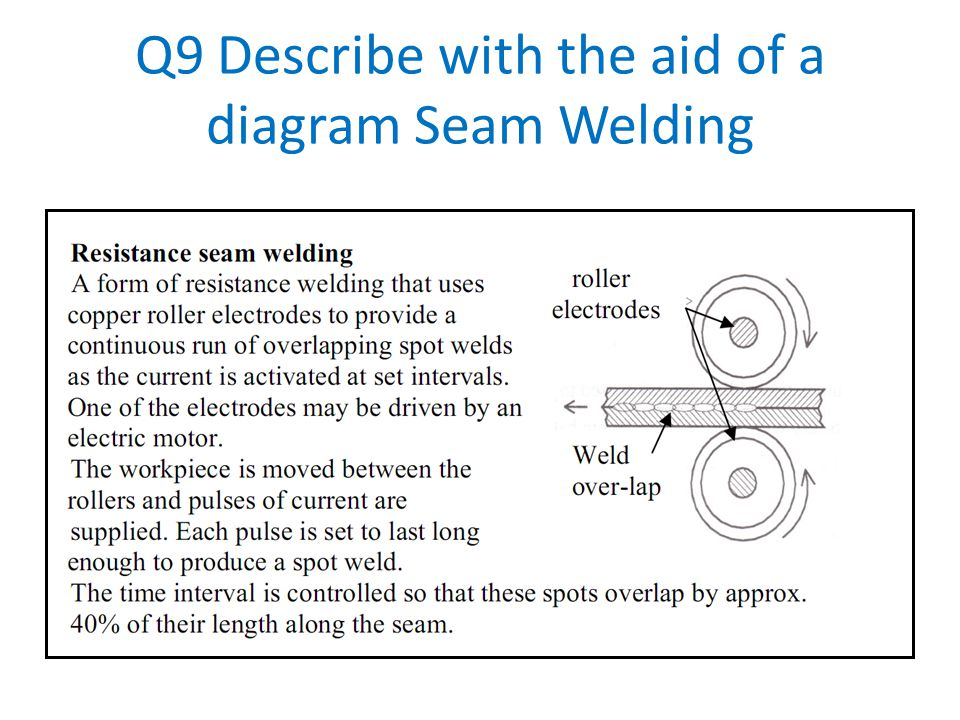Q9 Describe with the aid of a diagram Seam Welding