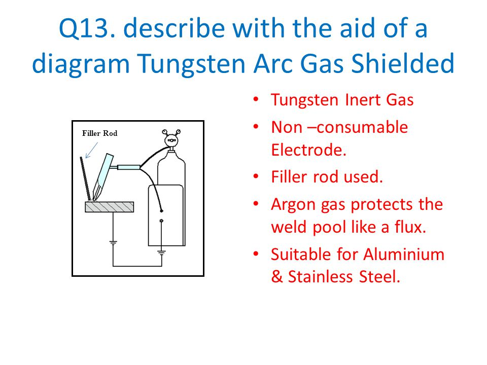 Q13. describe with the aid of a diagram Tungsten Arc Gas Shielded