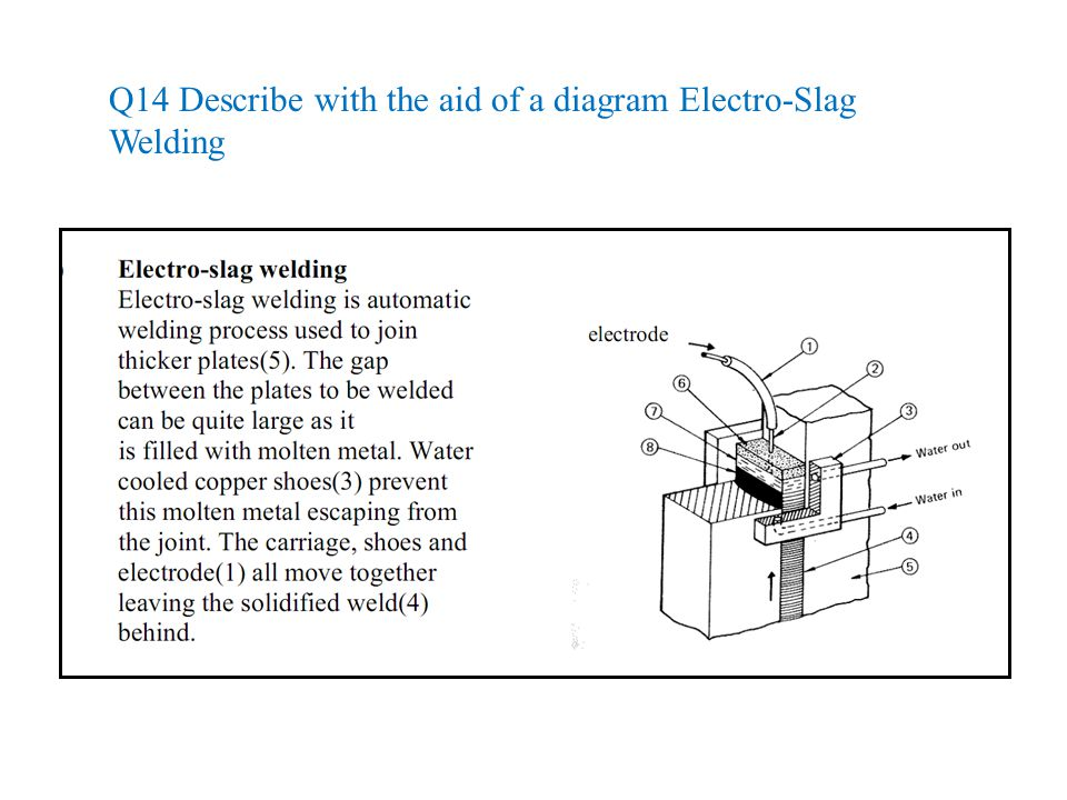 Q14 Describe with the aid of a diagram Electro-Slag Welding