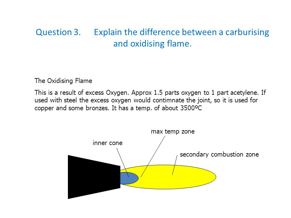 Question 3. Explain the difference between a carburising and oxidising flame.