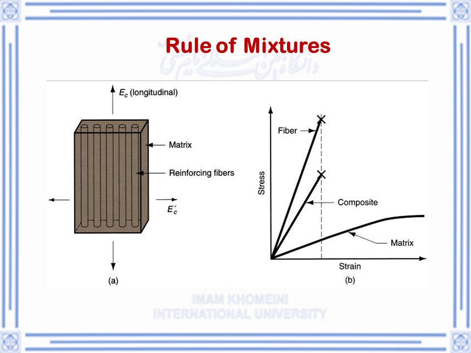 Rule of Mixtures