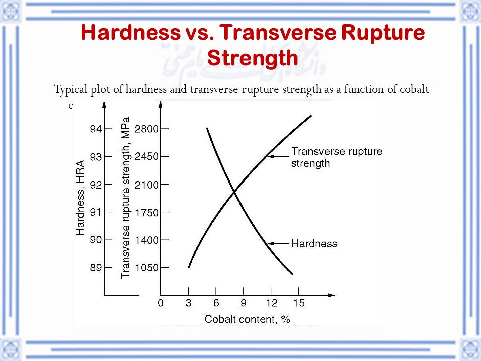 Hardness vs. Transverse Rupture Strength