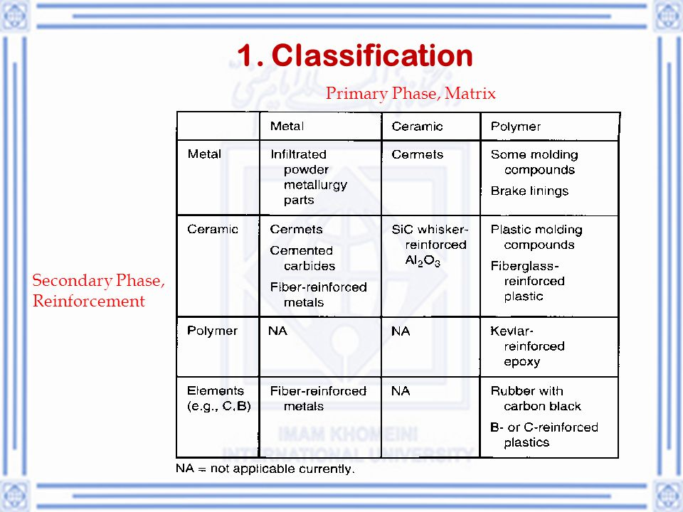 1. Classification Primary Phase, Matrix Secondary Phase, Reinforcement