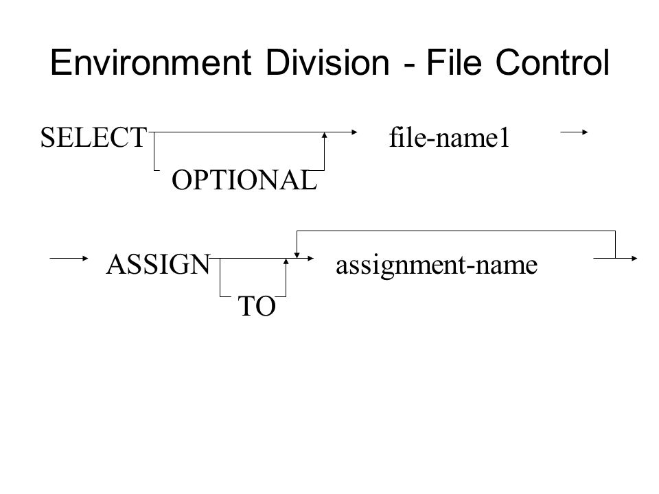 Environment Division - File Control