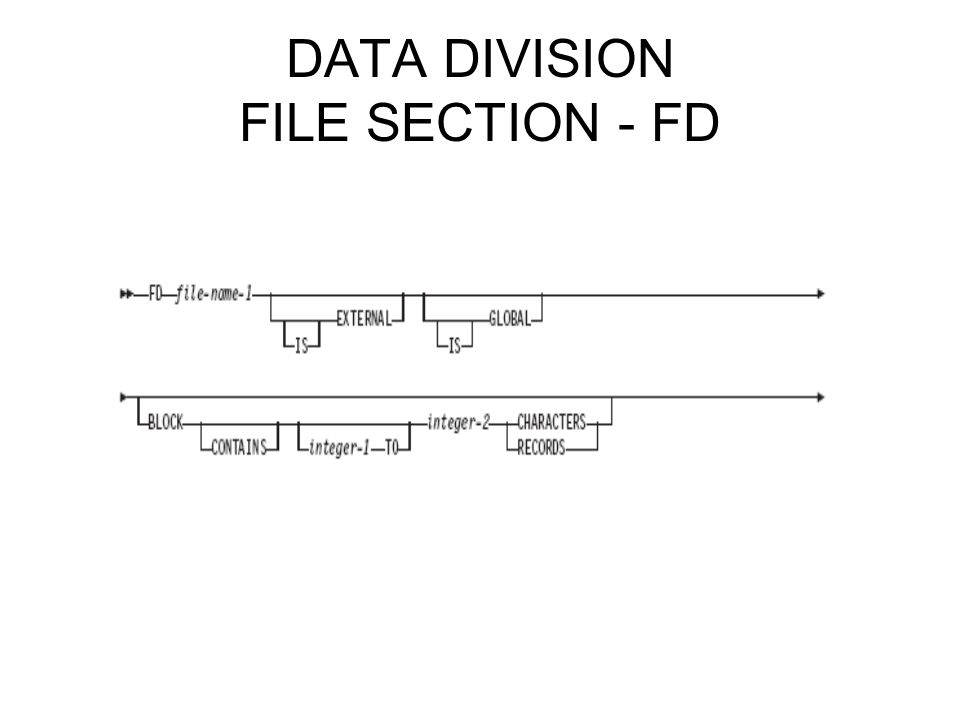 DATA DIVISION FILE SECTION - FD