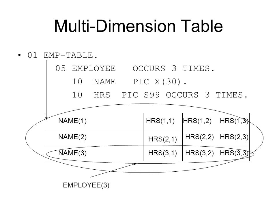 Multi-Dimension Table