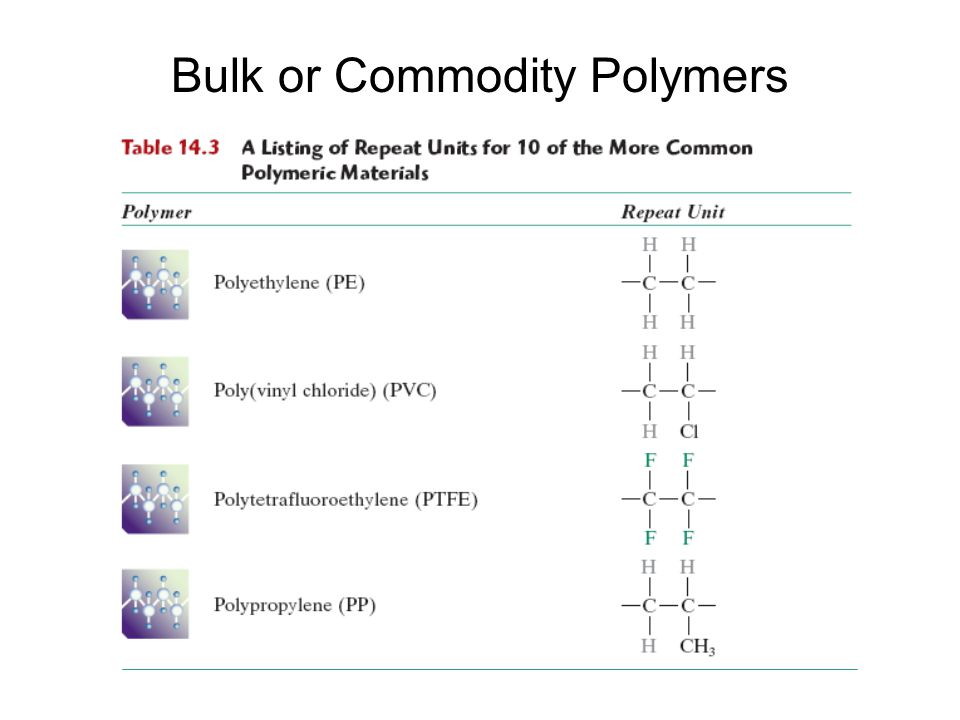 Bulk or Commodity Polymers