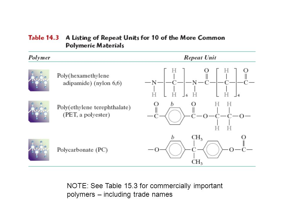 NOTE: See Table 15.3 for commercially important polymers – including trade names