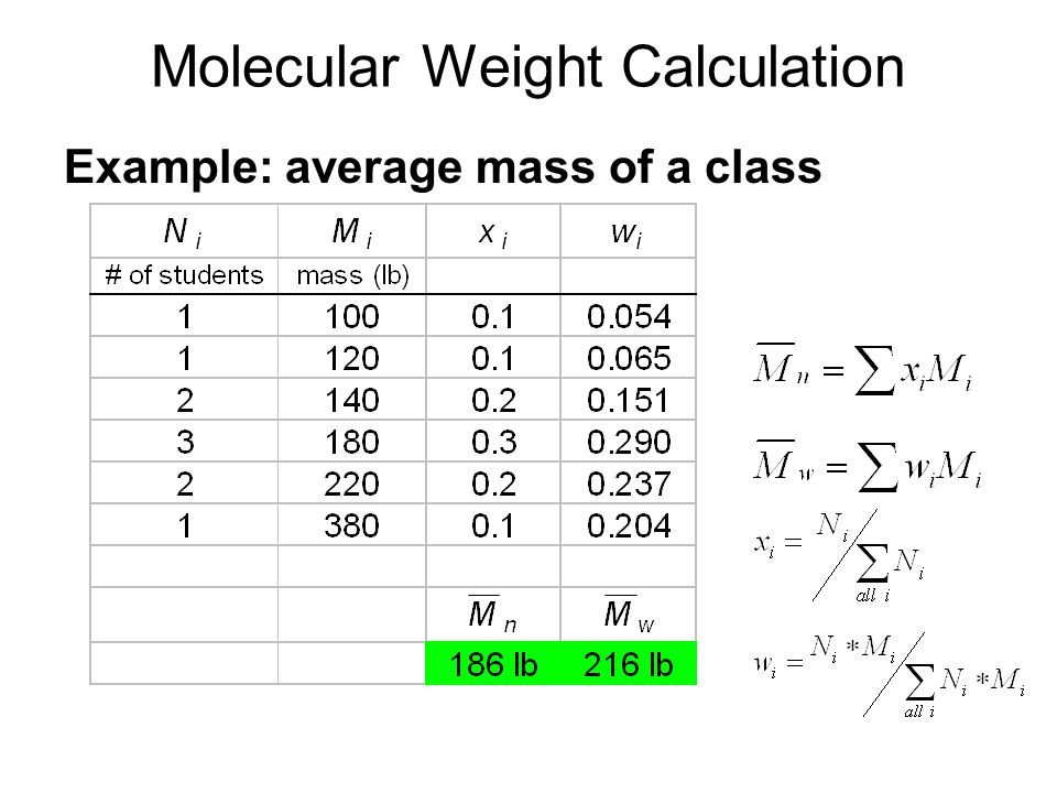 Molecular Weight Calculation