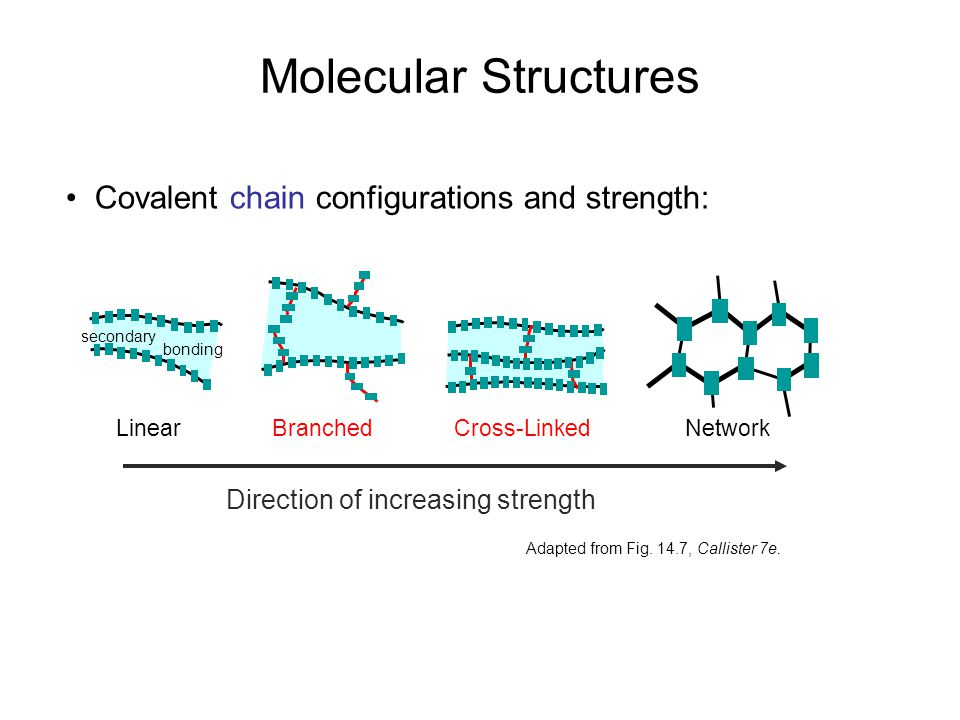 Molecular Structures • Covalent chain configurations and strength: