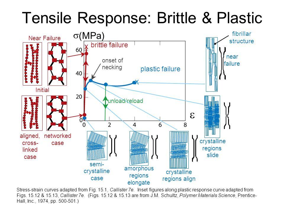 Tensile Response: Brittle & Plastic