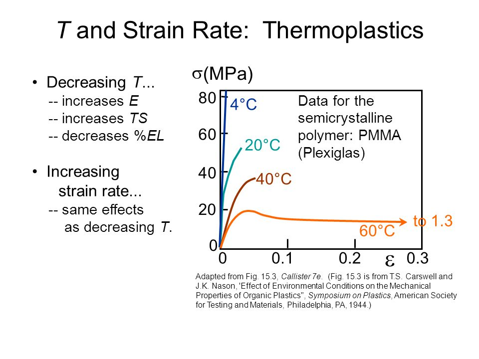 T and Strain Rate: Thermoplastics