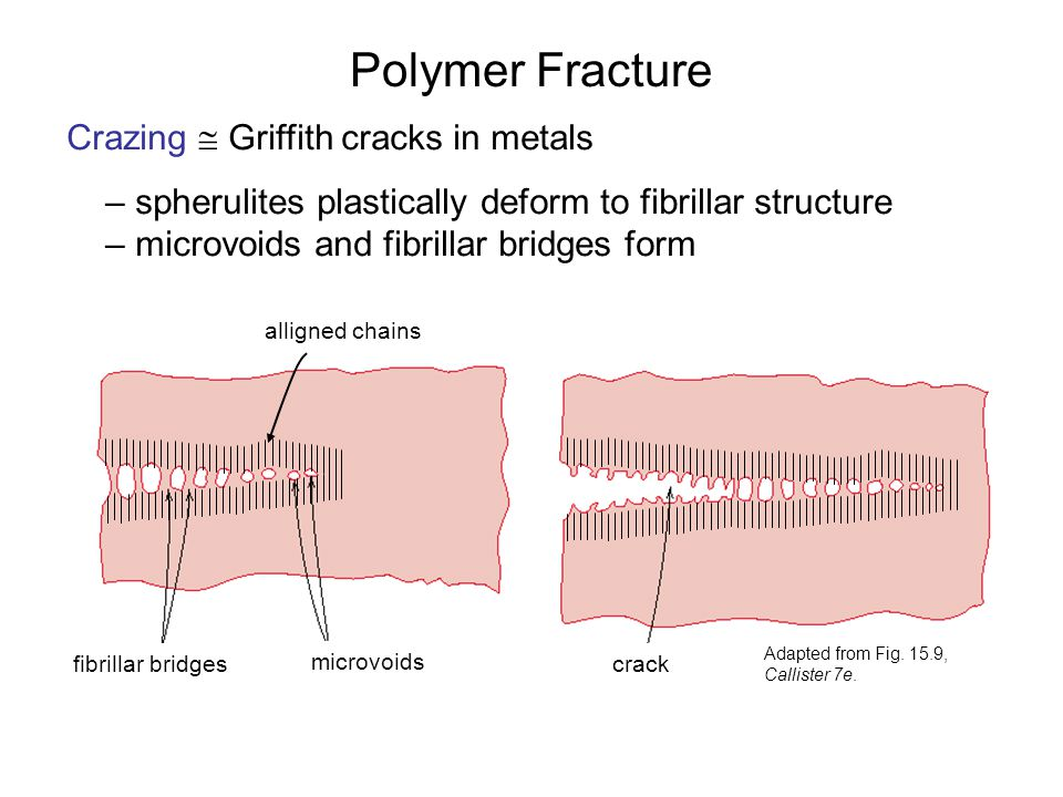 Polymer Fracture Crazing  Griffith cracks in metals