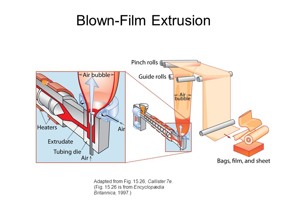 Blown-Film Extrusion Adapted from Fig. 15.26, Callister 7e.
