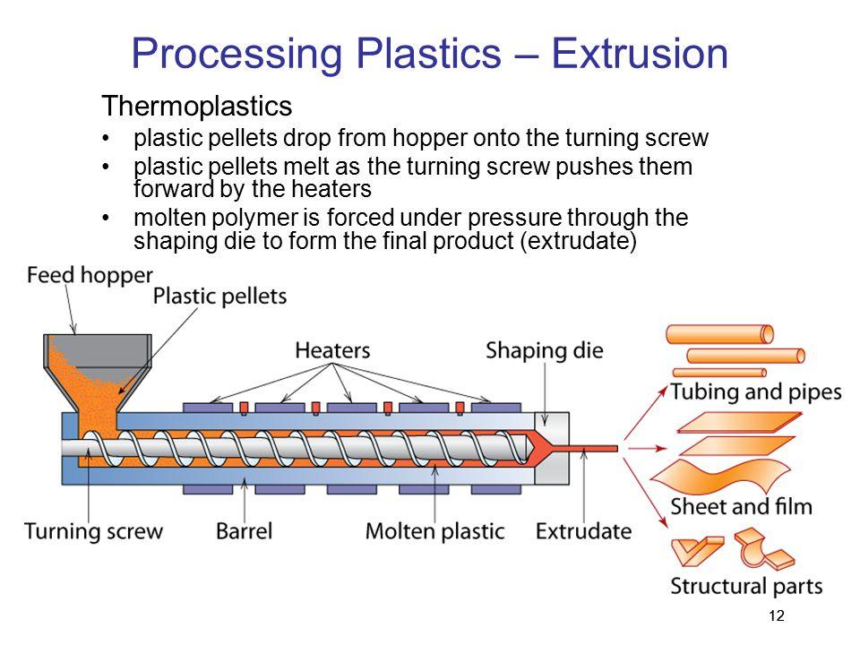 Processing Plastics – Extrusion
