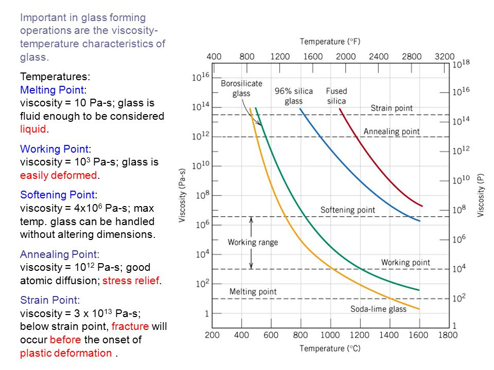 Important in glass forming operations are the viscosity-temperature characteristics of glass.