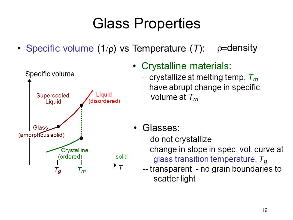 Glass Properties r=density • Specific volume (1/r) vs Temperature (T):