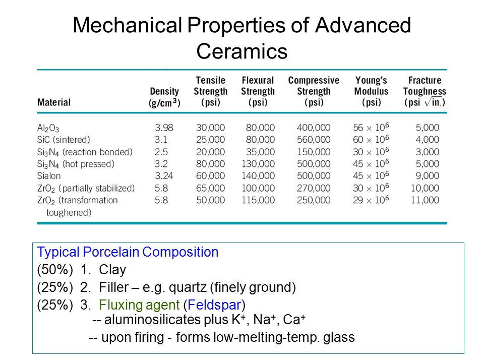 Mechanical Properties of Advanced Ceramics