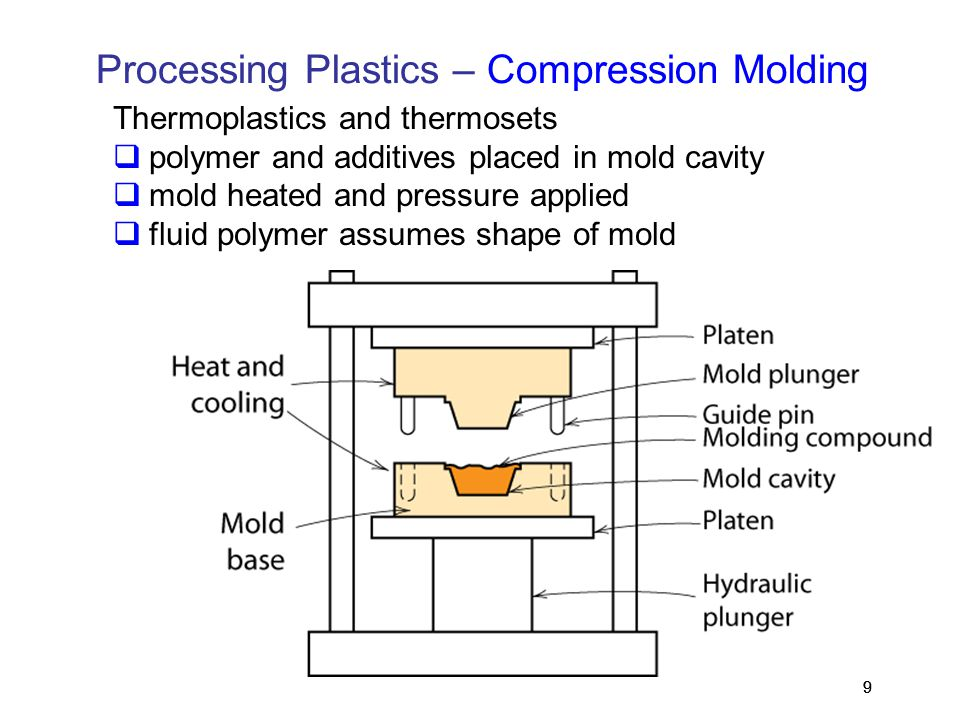 Processing Plastics – Compression Molding