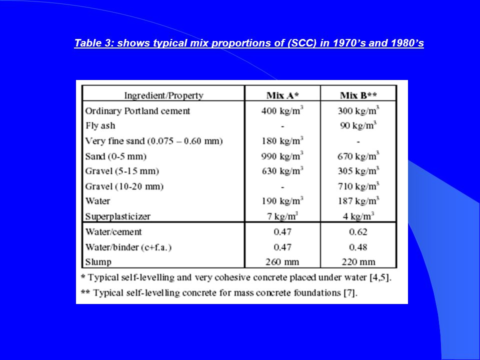 Table 3: shows typical mix proportions of (SCC) in 1970's and 1980's