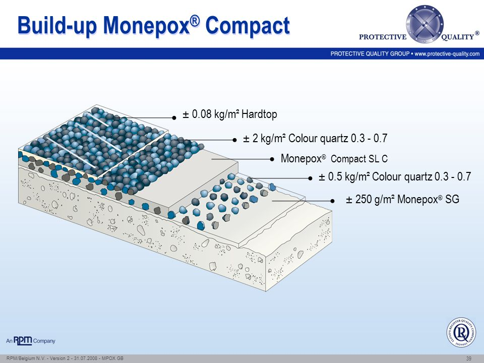 Build-up Monepox® Compact