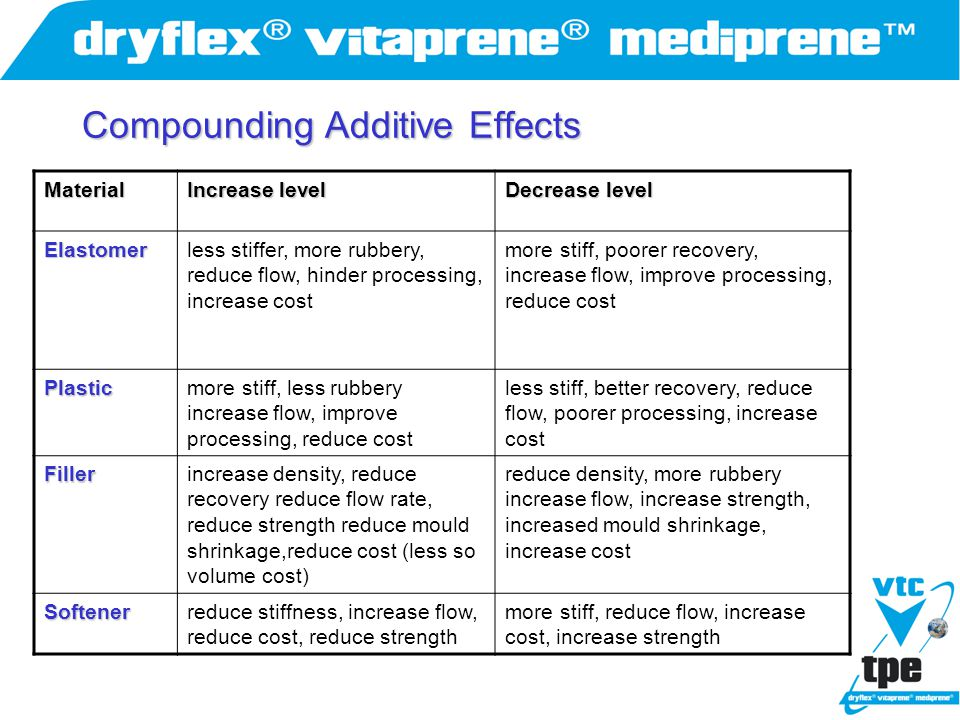 Compounding Additive Effects