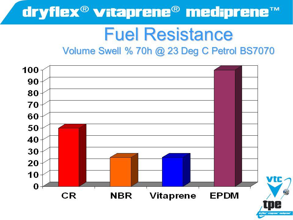 Fuel Resistance Volume Swell % 70h @ 23 Deg C Petrol BS7070