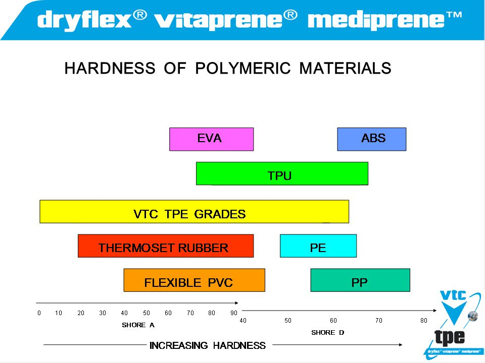 HARDNESS OF POLYMERIC MATERIALS