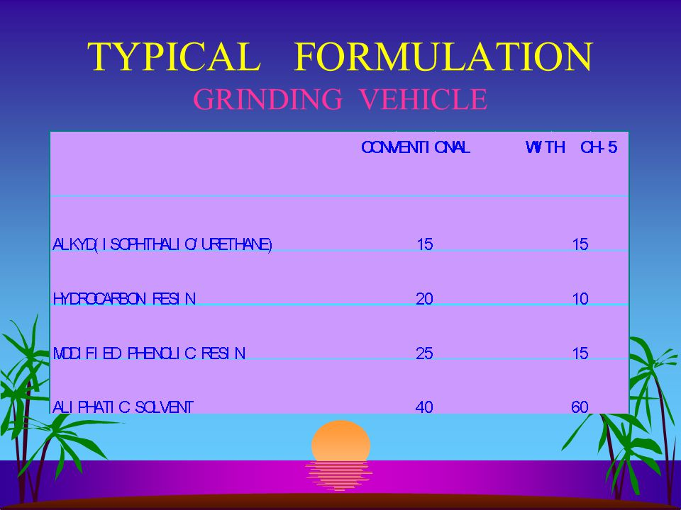 TYPICAL FORMULATION GRINDING VEHICLE